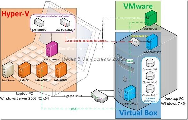 Laboratório de Virtualização 3