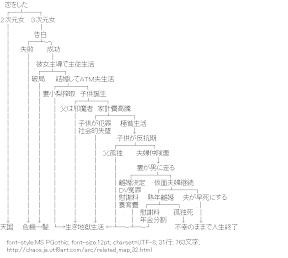 [AA]恋をした (関連図)