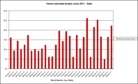 Viento Velocidad (Junio 2011)