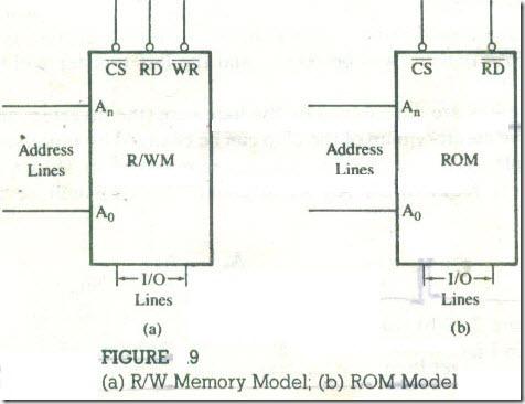 Memory Map -10_13