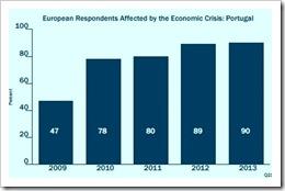 90% dos portugueses afectados pela crise. Set.2013