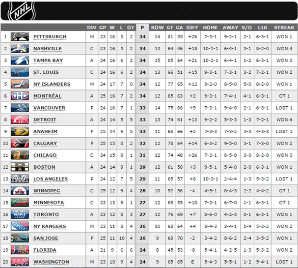 NHL Pt.1