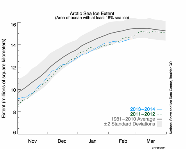 Arctic sea ice extent, 27 February 2014. The gray line is average for 1981-2010 and the dashed line shows the extent for 2011-12, the years when a record-low summer minimum occurred. The blue line is this year's data. Graphic: National Snow and Ice Data Center