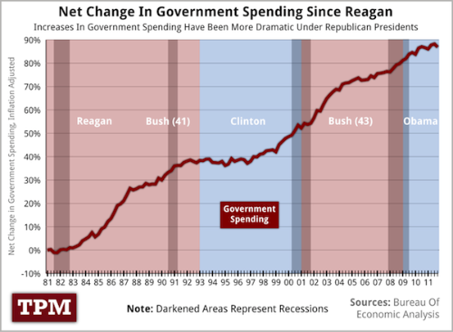 Government spending recession copy