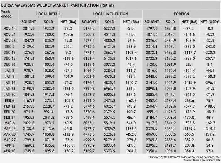 malaysia_market_participation