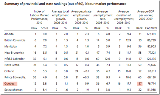 provincial and state rankings out of 60 labour market