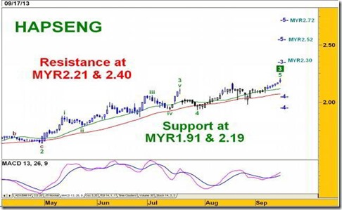 hapseng analysis chart