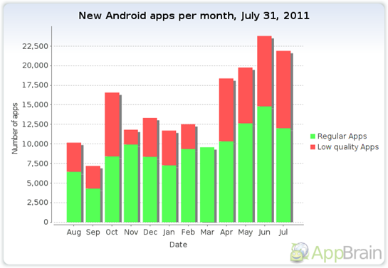 android-apps-per-month