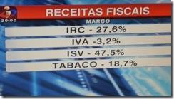 Menos receitas fiscais. Abr.2012
