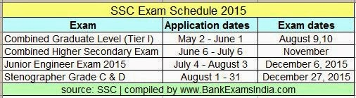 SSC exams schedule 2015,ssc-exams-in-india-2015,ssc exam calendar 2015,what exams are to be conducted in 2015 by SSC,SSC 2015 exams