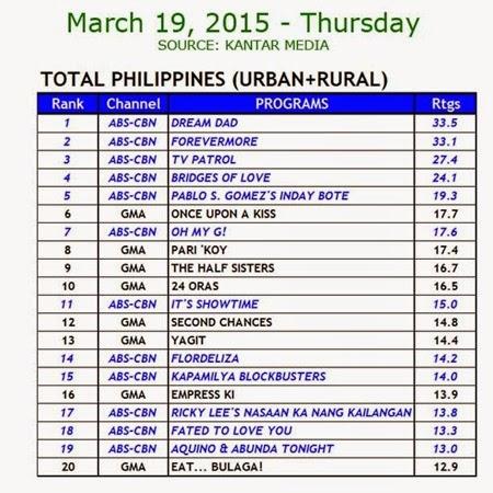 Kantar Media National TV Ratings - March 19, 2015 (Thursday)