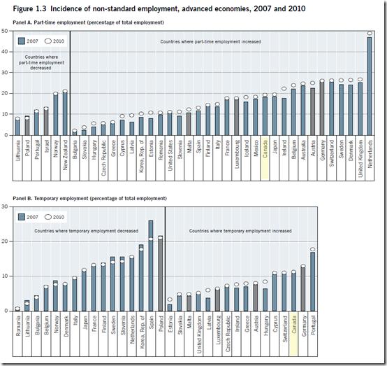 Canada - non-standard employment,