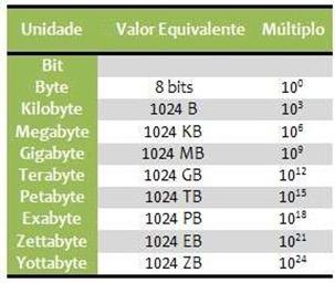 tabela de unidades-grandezas da inormatica - bits-Bytes-Kilobaytes-Megabytes-Terabytes