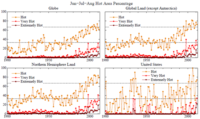Percent area covered by temperature anomalies in categories defined as hot (&sigma; &gt; 0.43), very hot (&sigma; &gt; 2), and extremely hot (&sigma; &gt; 3). Anomalies are relative to 1951-1980 climatology; &sigma; is from detrended 1981-2010 data. Hansen, et al., 2011