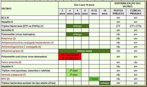calendario vacina 4 anos
