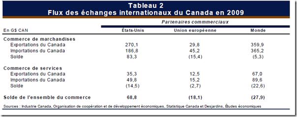Flux des échanges internationaux du Canada en 2009