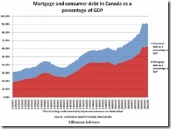 Mortgage and consumer debt