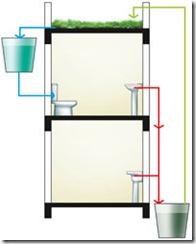 telhado-verde-etapas-meio2-200x250
