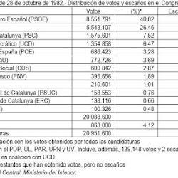 Elecciones 1982. Distribución de votos y escaños