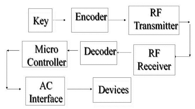 Design &Implementation of a RF security & control system using microcontroller for home appliances.