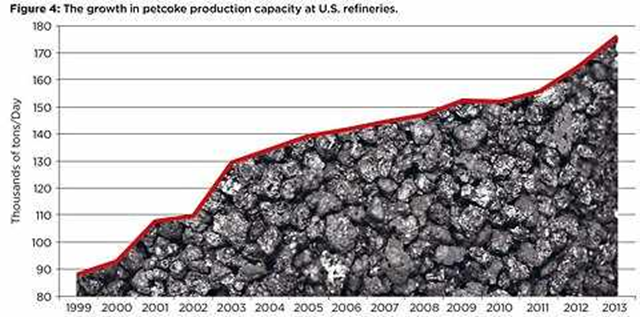 The capacity to produce petroleum coke (petcoke) in American refineries has doubled since 1999, largely because of the ongoing boom in Canadian oil sands production. Graphic: Oil Change International / data from Energy Information Administration