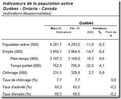 Population active 2011