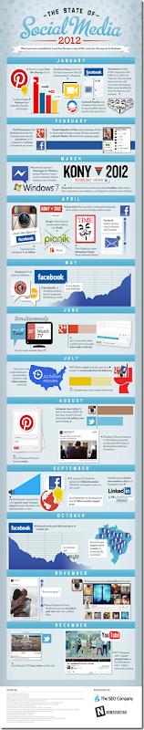 2012-SocialMedia