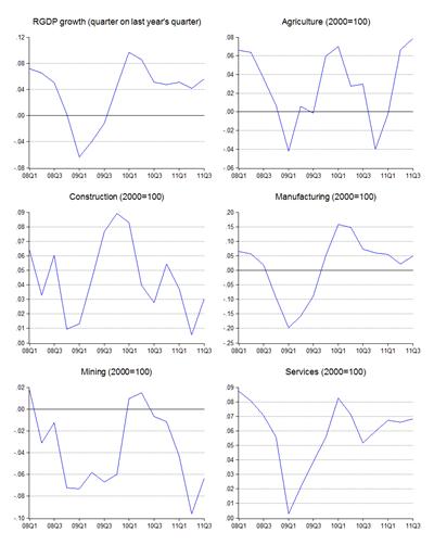 decoupling thesis economics