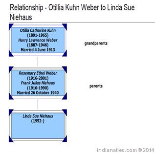 Otillia Kuhn relationship chart to Linda Niehaus.