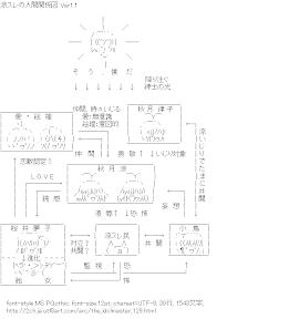 [AA]涼スレの人間関係図 Ver1.1 (アイドルマスター)