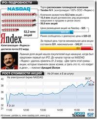 Yandex IPO