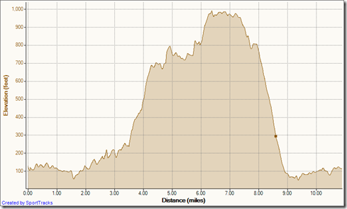 My Activities Up Rockit down Meadows 7-11-2012, Elevation - Distance