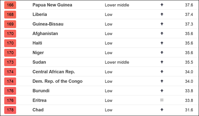 The Notre Dame Global Adaptation Index (ND-GAIN) for the year 2014, showing the lowest-ranking nations. Graphic: ND-GAIN