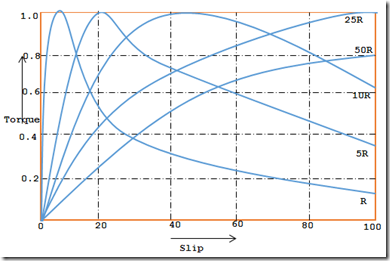 slip torque characteristic of an induction motor