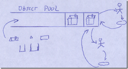 ObjectPool