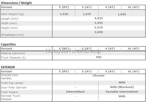 Nissan Almera 2012 specs dimension