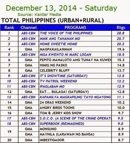 Kantar Media National TV Ratings - Dec. 13, 2014 (Saturday)