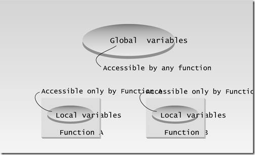 Global and local variables