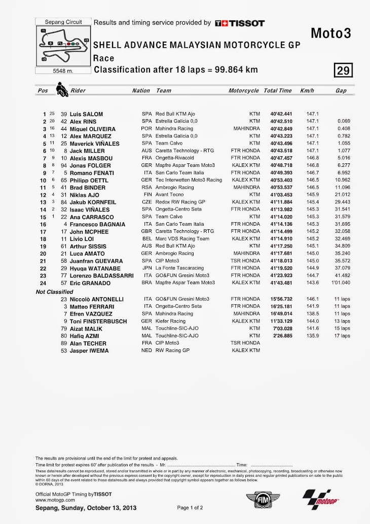 moto3-gara-sepang-classification.jpg