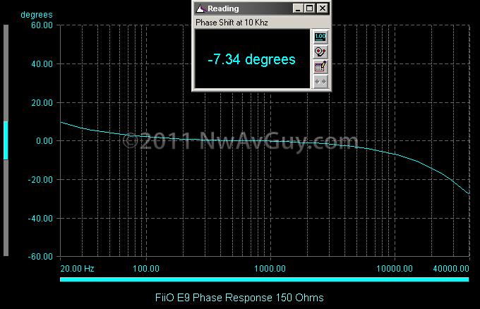 FiiO E9 Phase Response 150 Ohms