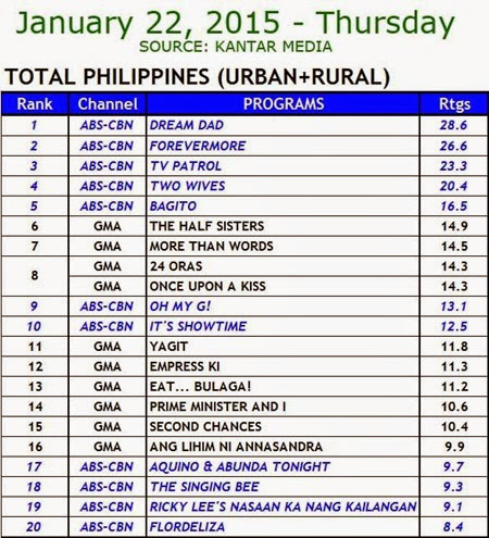 Kantar Media National TV Ratings - Jan. 22, 2015 (Thurs)