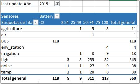 datos batería