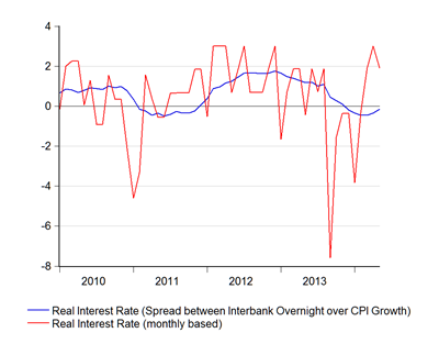 06_real interest rate