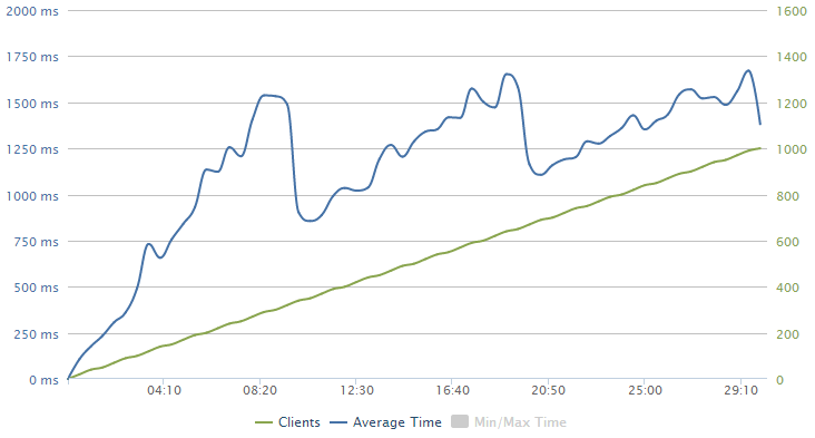 Primary loader.io graph with latency increasing with clients