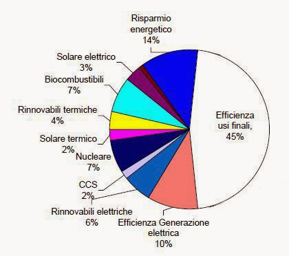 Risparmio, efficienza e alternative per ridurre CO2 2020 (Enea 2008)