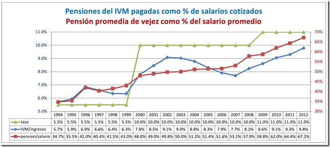 pensiones relativas-001
