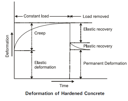 Deformation of Hardened Concrete
