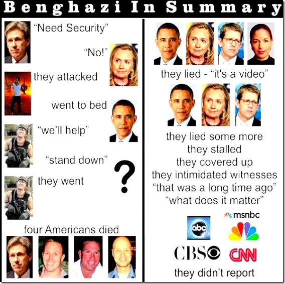 Benghazigate Summary