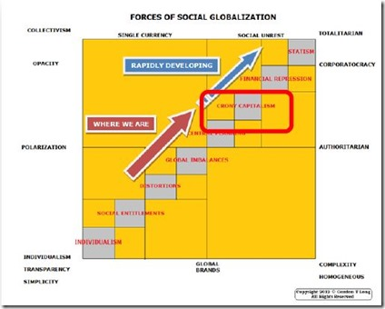 Force of social globalization