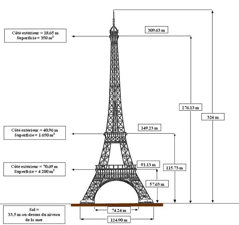 Dimensions tour Eiffel